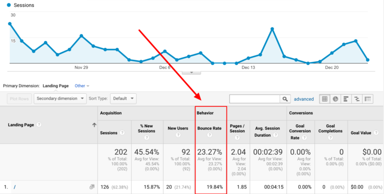 An example of bounce rate in Google Analytics