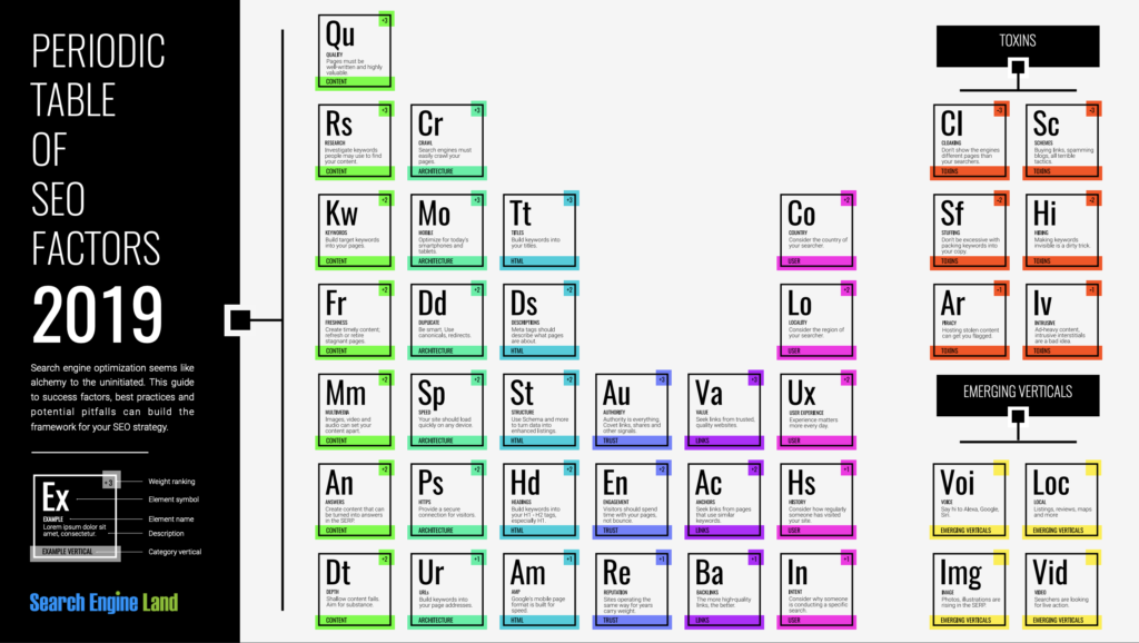 SEO Periodic Table of Elements